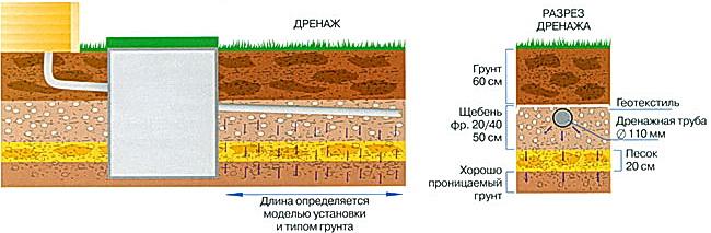 Отвод самотеком через трубу с перфорированными отверстиями