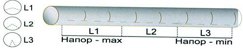 конструкция дренажной трубы для отвода сточных вод