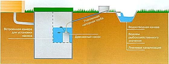 отведение стоков локальной канализации на участке