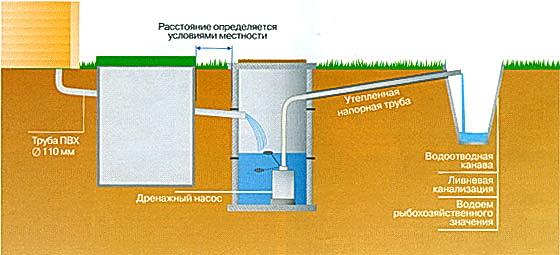 отведение очищенных сточных вод загородной канализации