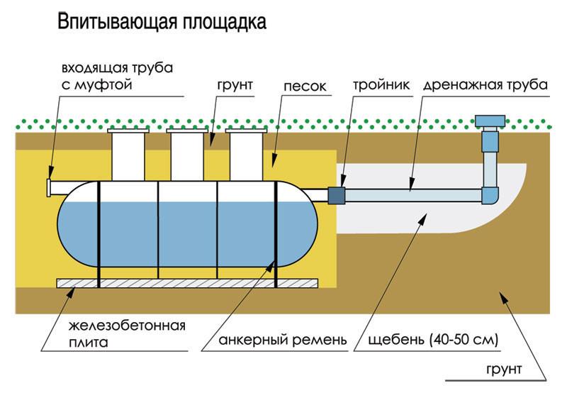 Поля фильтрации септика для дачи