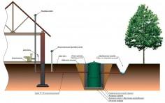 Автономная канализация Альта Био, схема монтажа