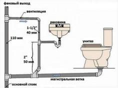 Схема устройства автономной канализации внутри загородного дома